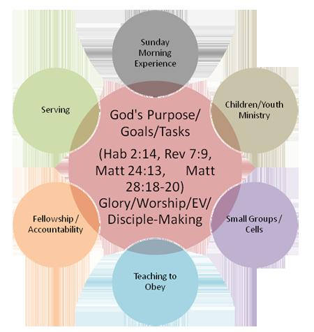 Biblical Paradigm