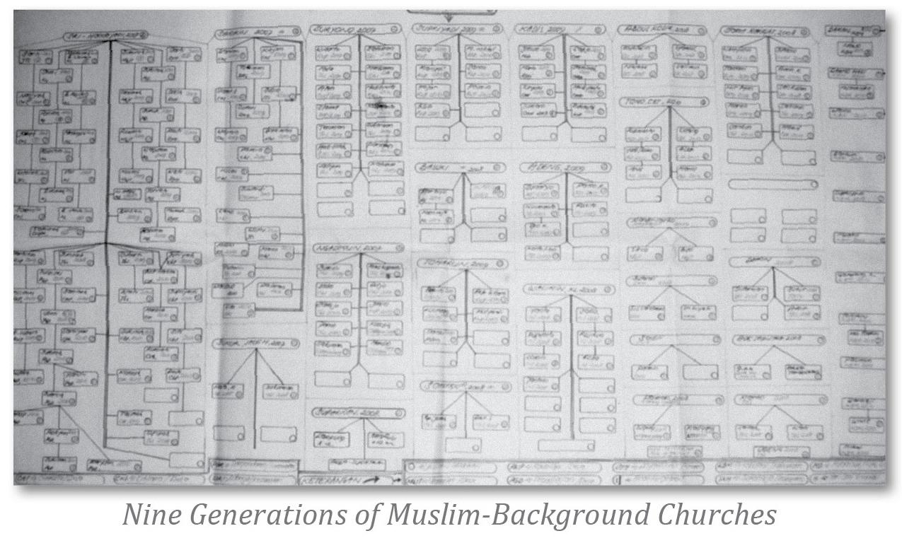 A-3 church chart
